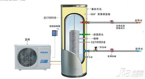 空气能热水器消耗费用的成本仅为电热水器的1/4