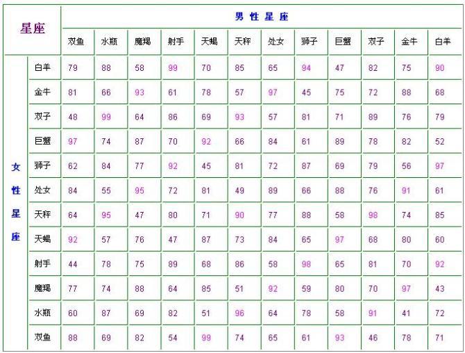 十二星座日期 十二星座配对指数表 十二星座排名