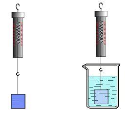 弹簧测力计的工作原理