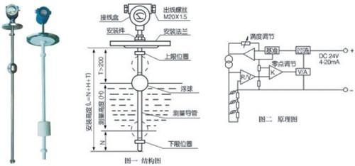 采用国外先进的隔离型扩散硅敏感元件或陶瓷