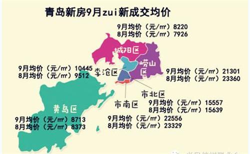 最新青岛房价走势图    一张图解读青岛市区房价