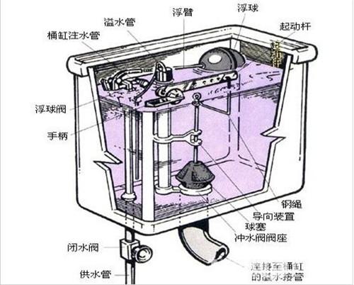水箱配件----进水阀图片