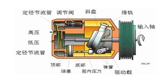 空调压缩机工作原理 空调压缩机故障原因有哪些图片