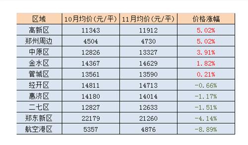 2017年3月郑州房价走势分析:2017年郑州房价走势图-2017年3月郑