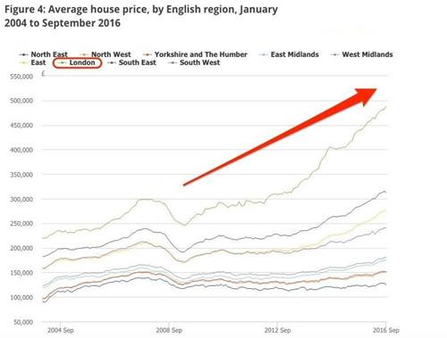 伦敦房价走势图 2017在伦敦买房成了遥不可及的梦