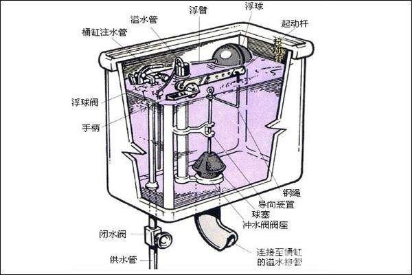 修马桶水箱多少钱 马桶水箱漏水的维修方法图片