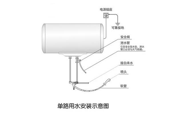 一、确认安装位置   安装时先根据不同型号的电热水器以及家里空间,安排好安装位置,做好记号,然后把热水器固定好。固定时可先用冲击钻在相应位置打空,安装膨胀钉固定,注意电热水器要牢固。   二、连接水管   电热水器安装固定好后,把进出水管也安装好,记得要旋紧并固定好,完成后可以放水将容器充满。   三、安装电线   水管连接好后,接下来就是电线安装,先确认好要连接的电线,连接电源火线、零线及地线,最后确定好插头、插座连接方式。   四、检测使用   电线安装好后基本完成,开始对电热水器进行工作检测,