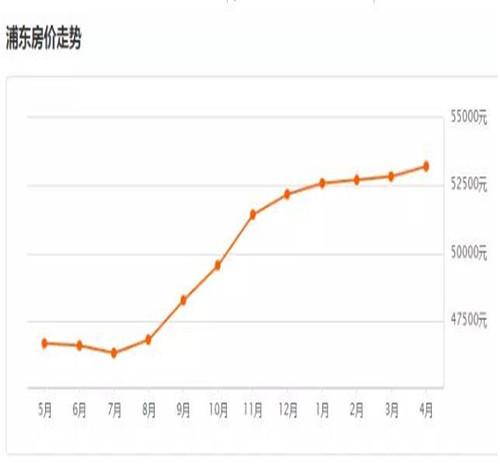 崇明房价多少钱一平米 上海各区房价大对比