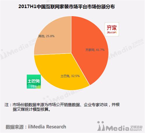 艾媒报告:齐家网市场份额第一 多项指标领跑行业