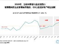 Trustdata Q3報告:下半年家裝需求激增,齊家網助力市場快速回暖