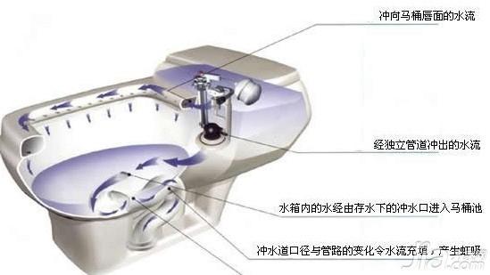 马桶的排水原理图_抽水马桶结构图及工作原理介绍