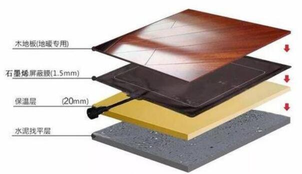 石墨烯发热地砖安全吗   石墨烯发热地砖的优点